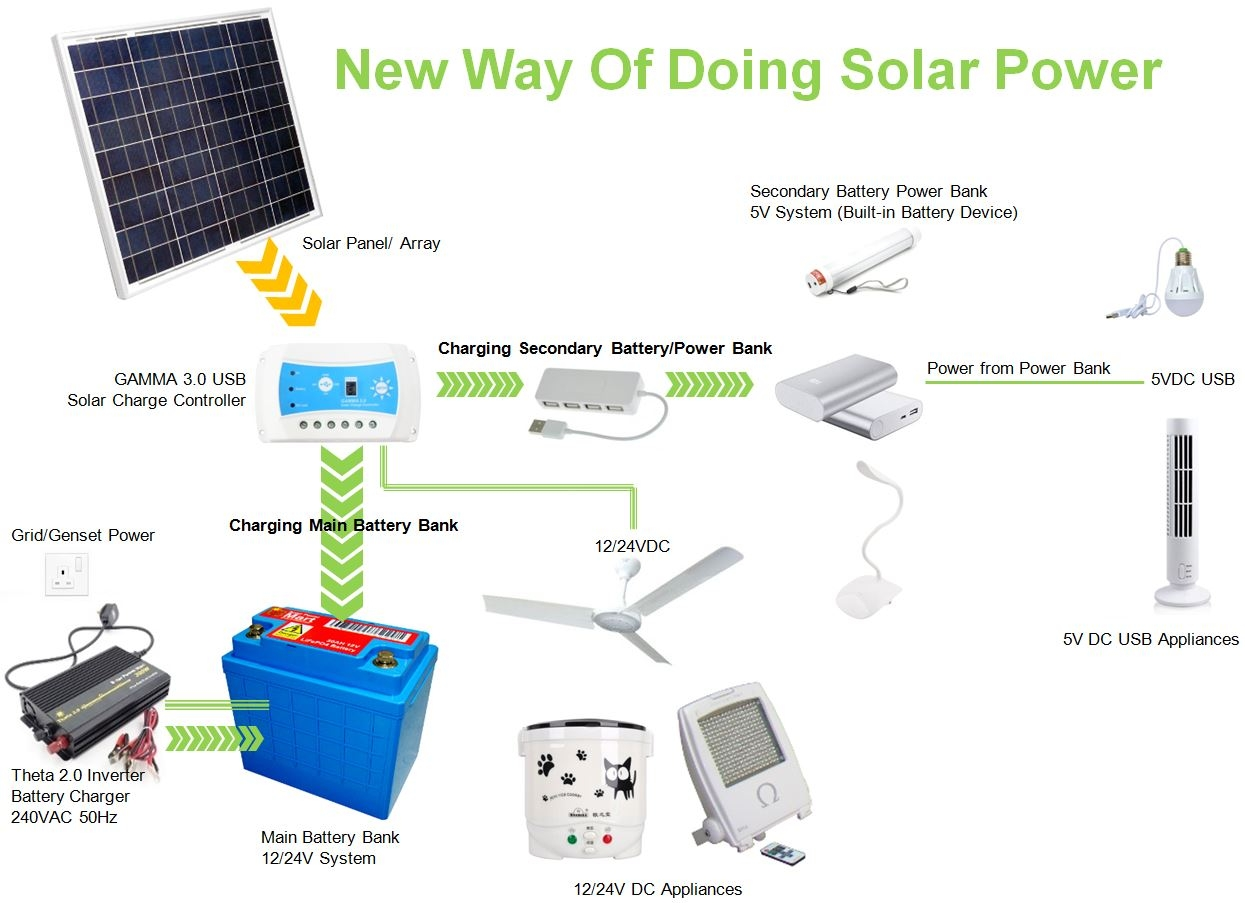 50 Watt Do It Yourself Solar Power Generator Kit